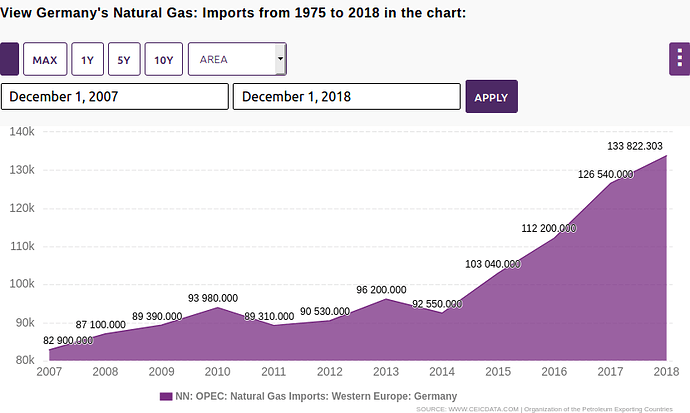 Screenshot_2019-11-17%20Germany%20Natural%20Gas%20Imports%20%5B1975%20-%202019%5D%20%5BData%20Charts%5D