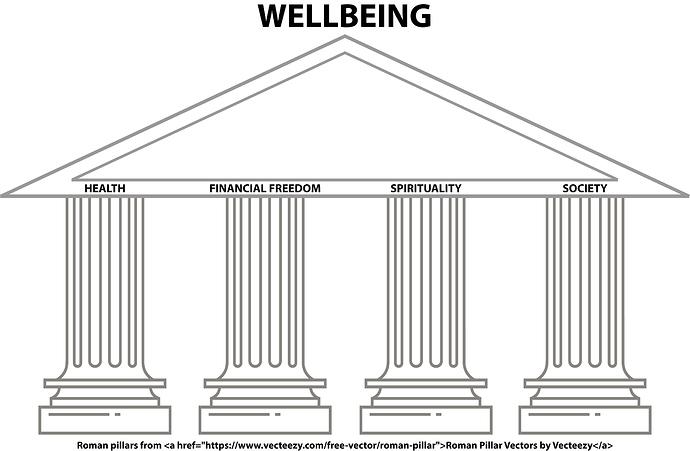 pillars of wellbeing