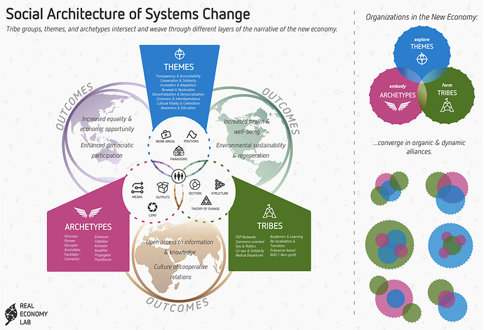 social-architecture-infographic