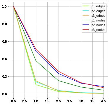 omov_net_reduction