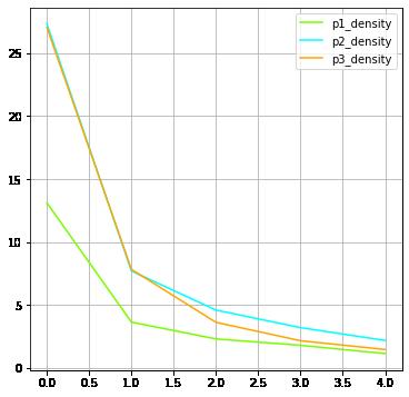 omov_net_reduction_density
