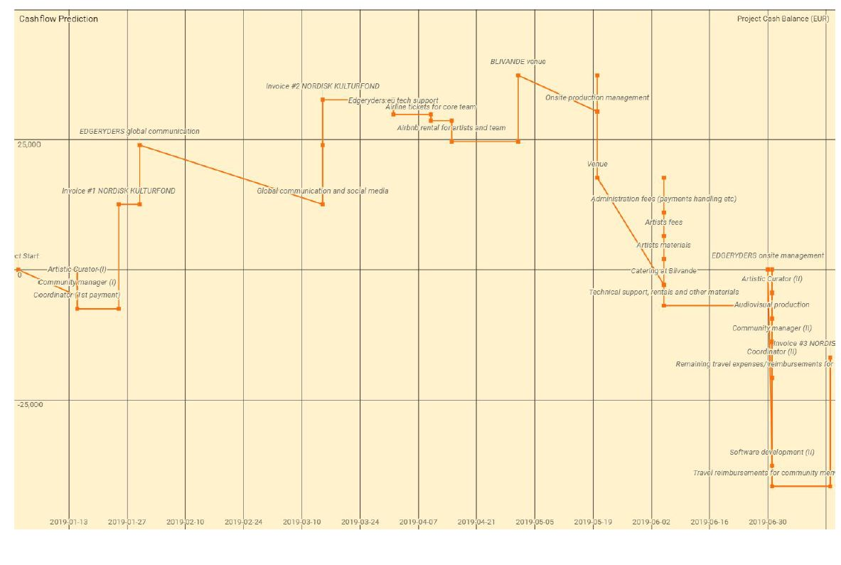 Magic Spreadsheet And Budget Template Development Software General Edgeryders