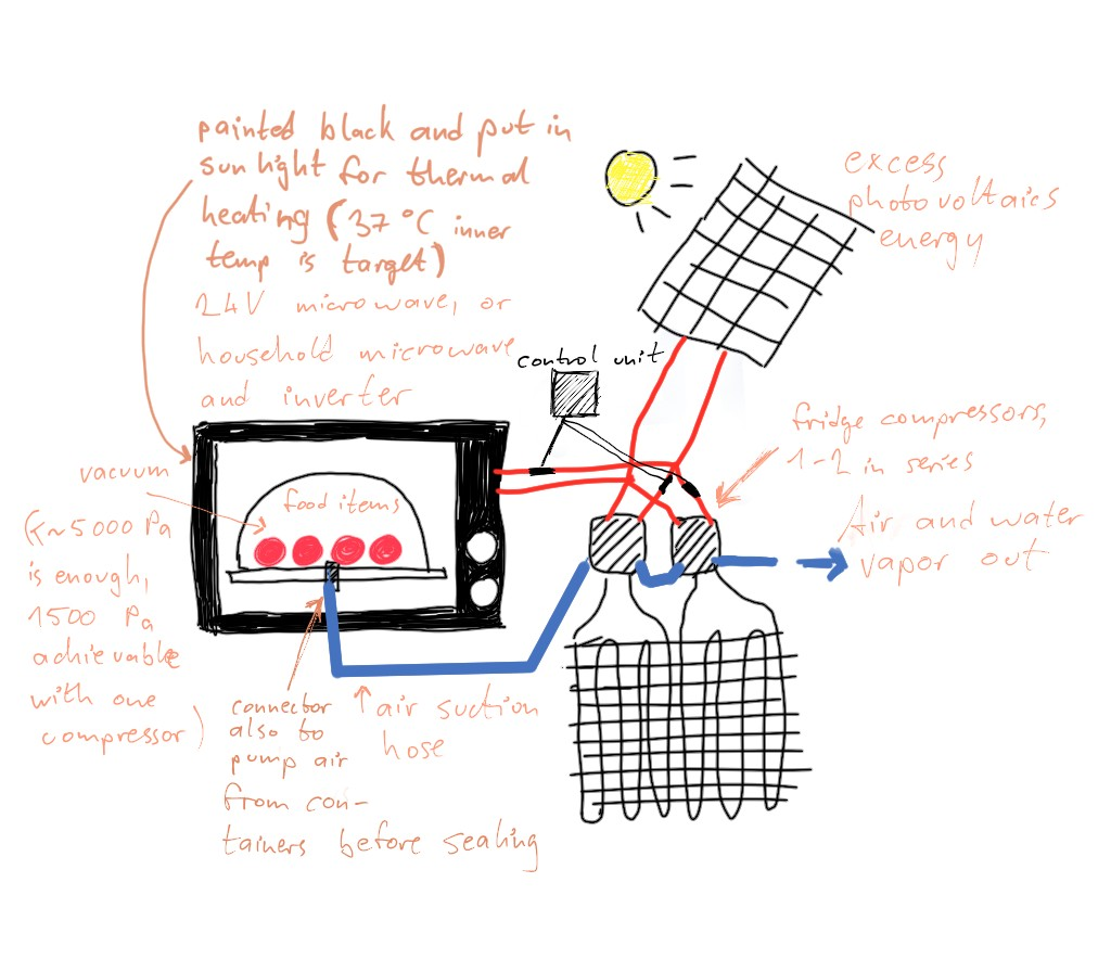 How To Build A Diy Microwave Vacuum Dryer Autarky Academy Edgeryders Mounted Solar Hot Water Collectors In Addition Electric Wiring Microwavevacuumdryingsketch1024x896 121 Kb