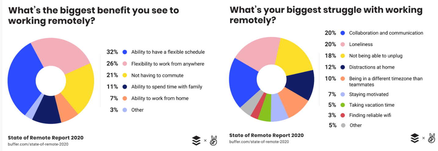 Benefits and struggles in remote work