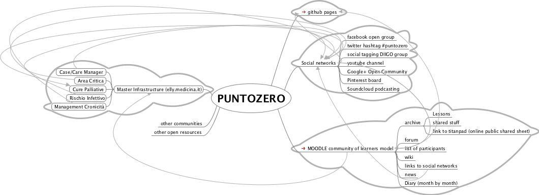PUNTOZERO WEBLAB about innovation and healthcare professions