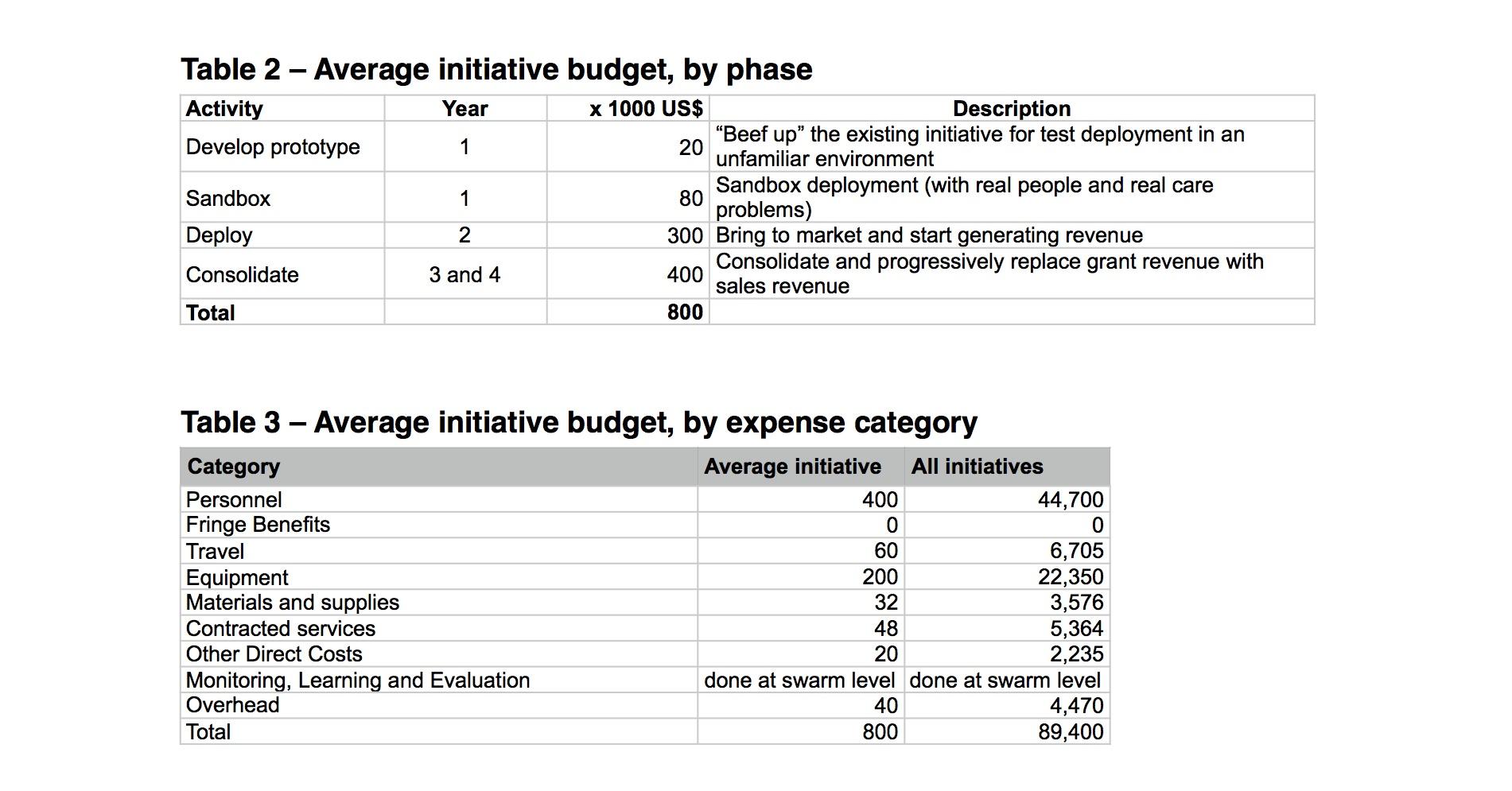 Open&Change's budget logic explained - OPEN&Change - Edgeryders