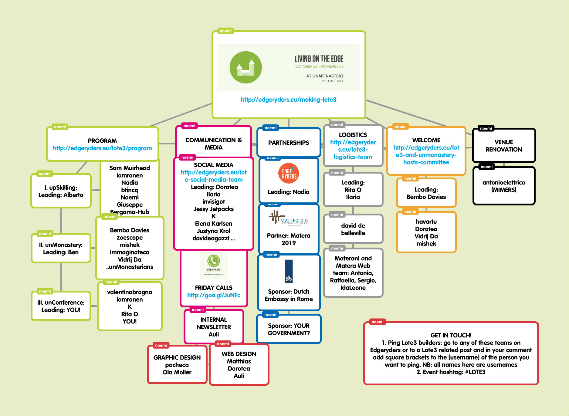 """Popplet showing organisational work of Lote3 - LOTE3 """"The"""